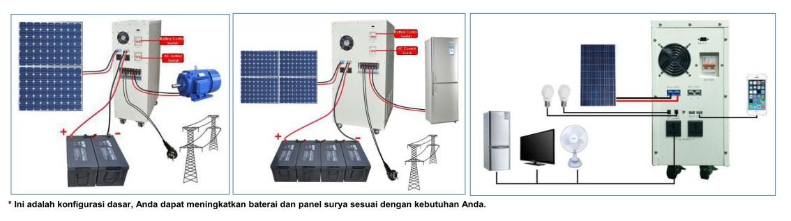 Konfigurasi dasar PLTS